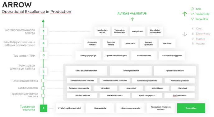 MTrack Process Data