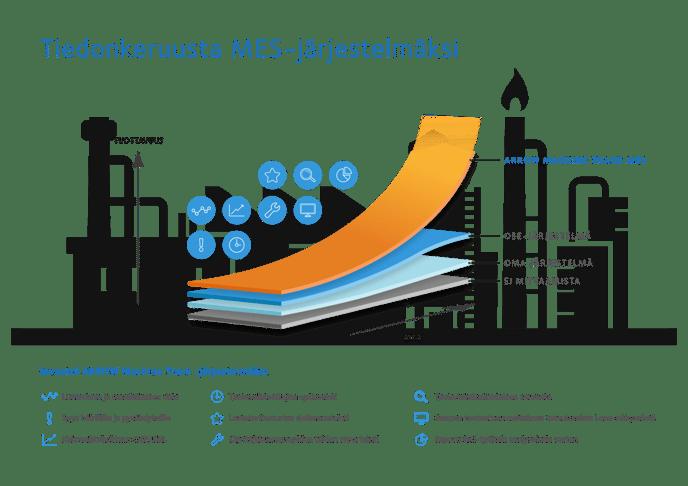 Tiedonkeruusta MES-jarjestelmaksi